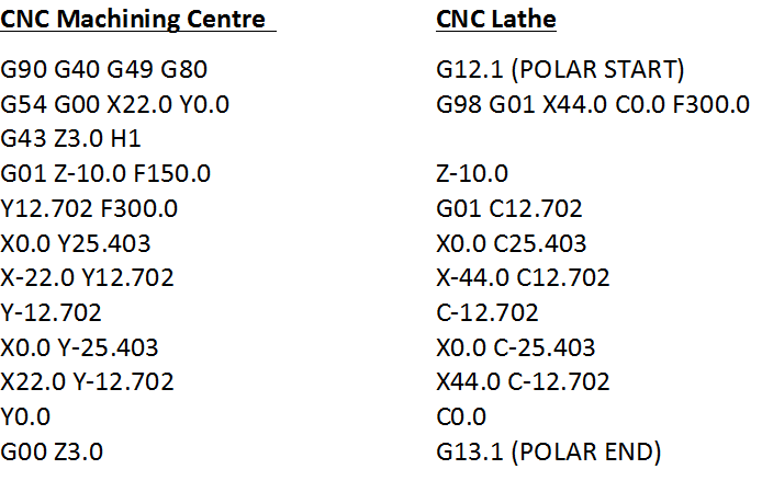 How do you Polar Mill on a CNC Mill Turn Lathe?   Pakuranga
